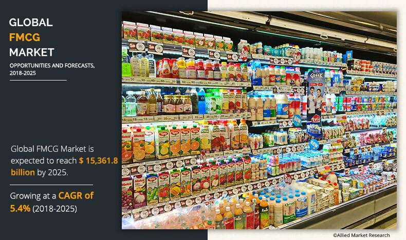 Global FMCG Market: Competitive Scenario of the Market,