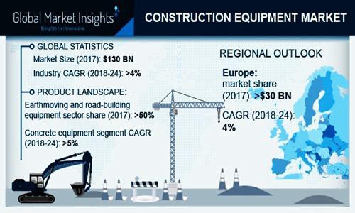 Construction Equipment (Machinery) Market