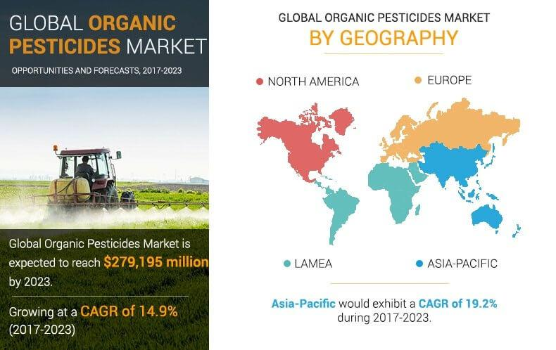Organic Pesticides Market