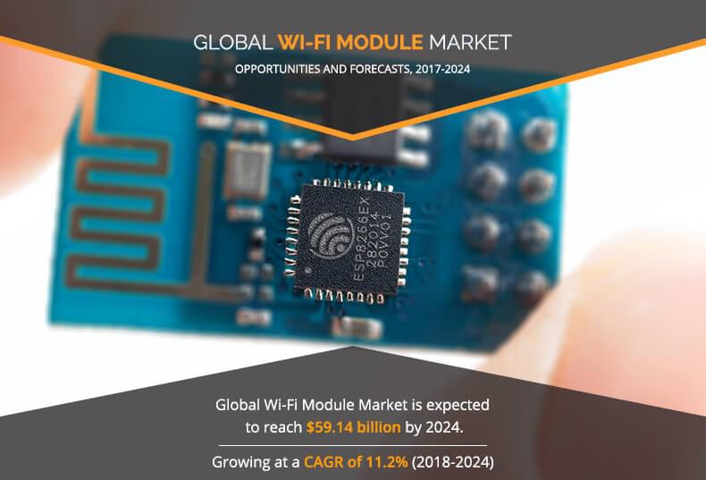Wi-Fi Module Market Expected to Reach $59.14 Billion by 2024, at