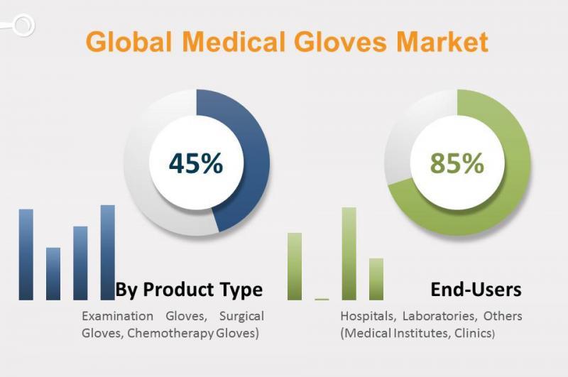 Medical Gloves Market