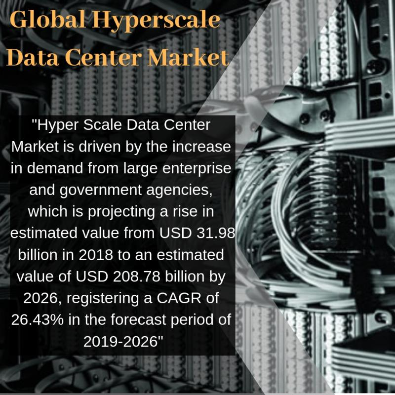 Hyperscale Data Center Market