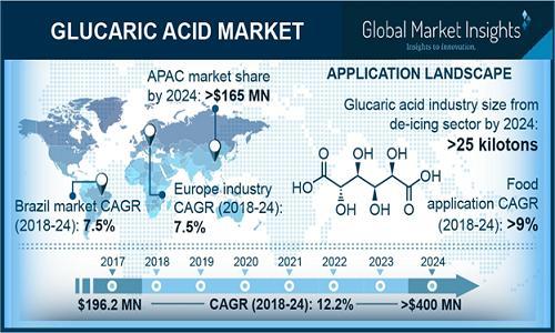 Glucaric Acid Market