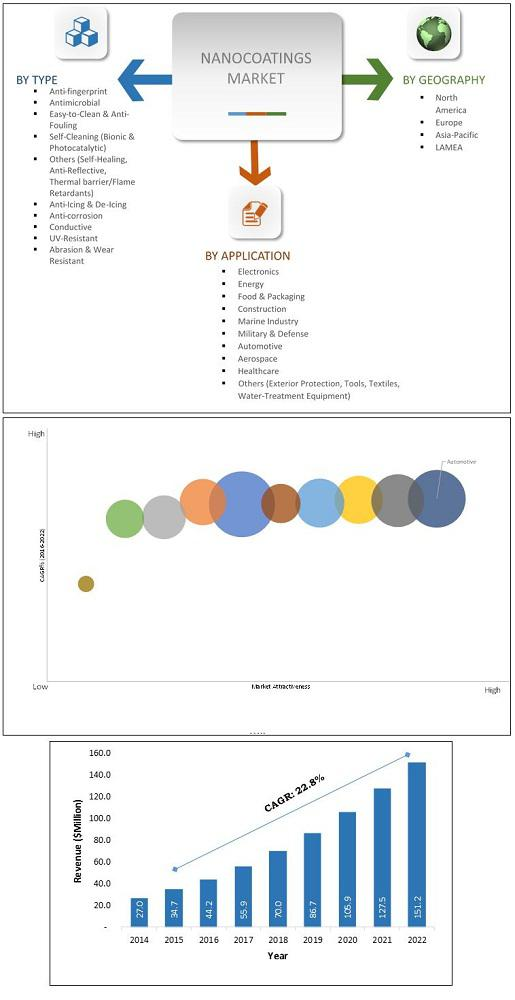 Nanocoatings Market Overview