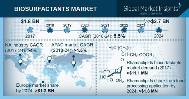 Biosurfactants Market