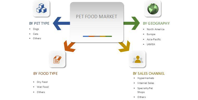 Pet Food Market: Emerging Trends and Global Demand Analysis
