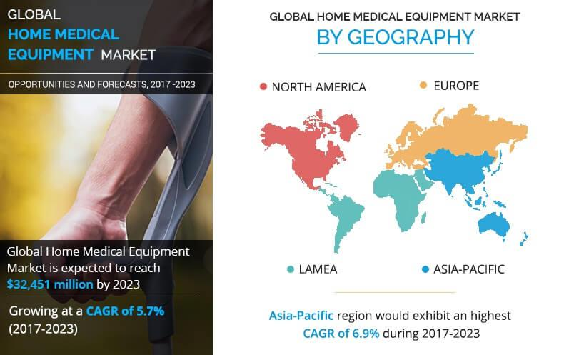 Home Medical Equipment Market Analysis by Industry Share,