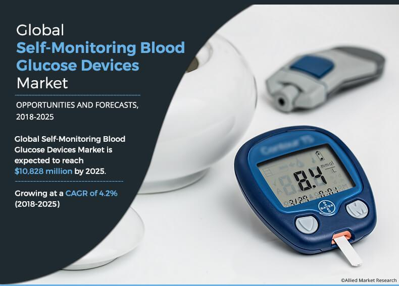 Self-Monitoring Blood Glucose Devices Market: Business
