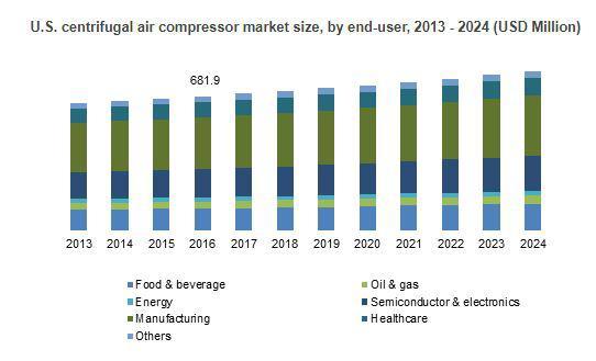 Centrifugal Air Compressor Market