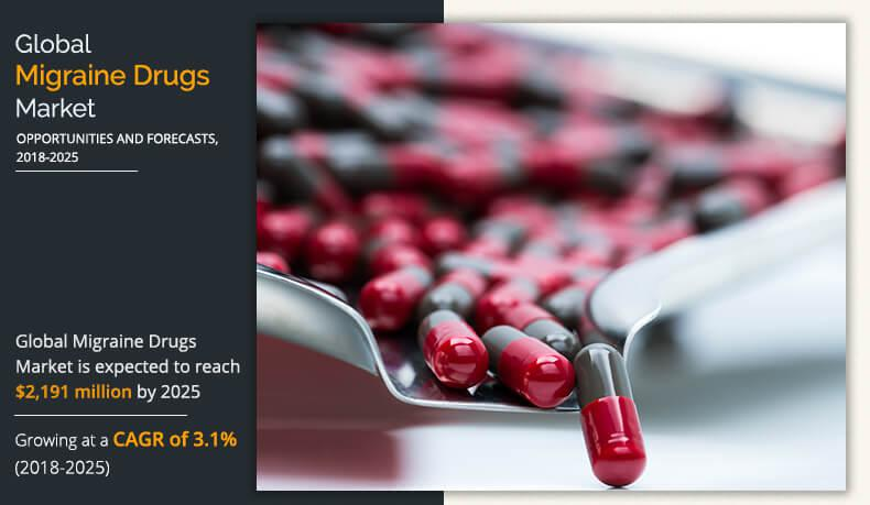 Migraine Drugs Market Estimated to Touch the Value of Around USD