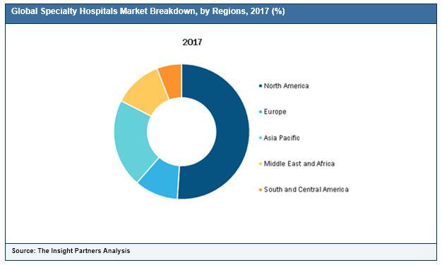Specialty Hospitals Market