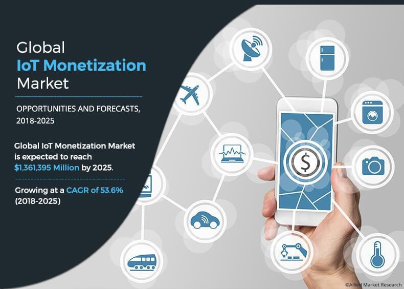 IoT Monetization Market with Key Players Amdocs, IBM
