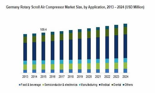 Rotary Scroll Air Compressor Market