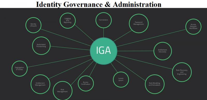Global Identity Governance and Administration Market to Grow