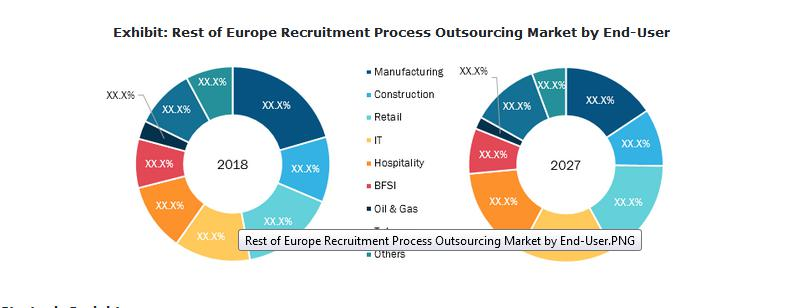 Recruitment Process Outsourcing Market Worth USD 40.67 Billion by 2027