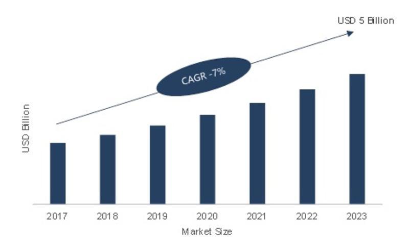 Smart Temperature Management Market 2019 Industry Trends