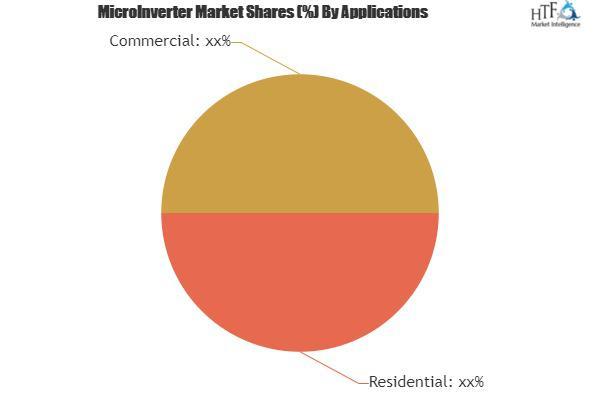 MicroInverter Market
