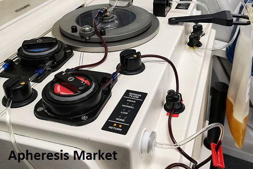 Apheresis Market 2023 Witness Industry Opportunities