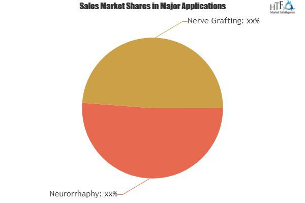 Global Repair and Re-generation for Peripheral Nerve Market Size, Status and Forecast