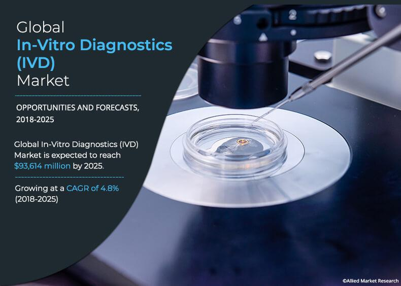 In Vitro Diagnostics (IVD) Market