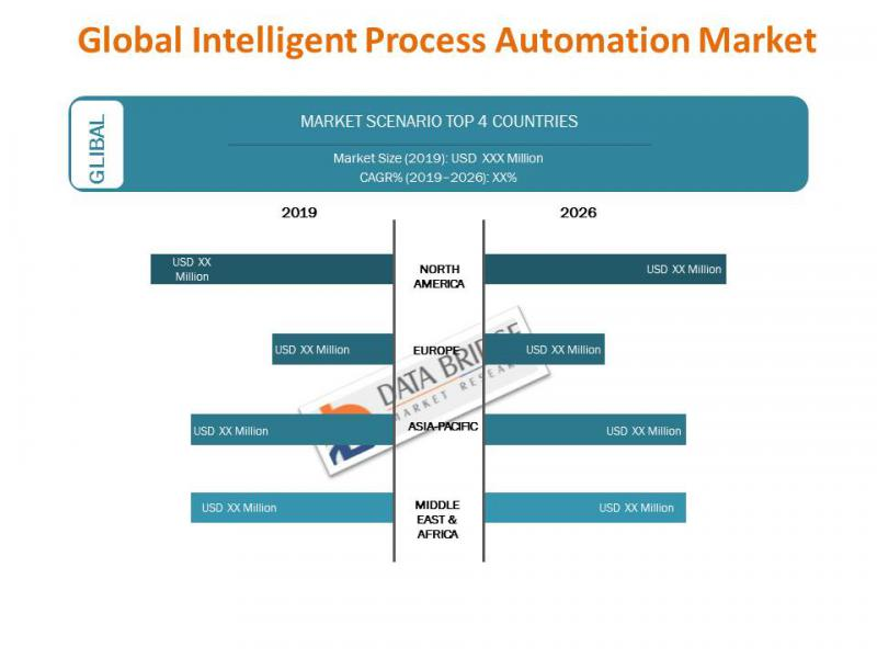 Global Intelligent Process Automation Market Definition