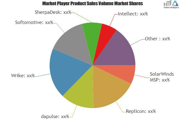 Professional Services Automation Software Market