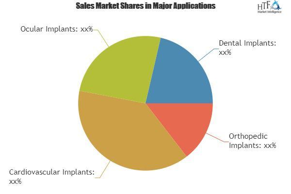 Global Next Generation Implants (NGI) Market