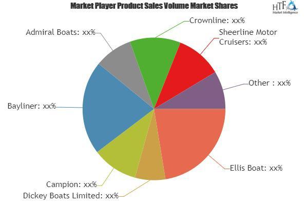 Cabin Cruisers Market Surprising Growth  Ellis Boat, Dickey