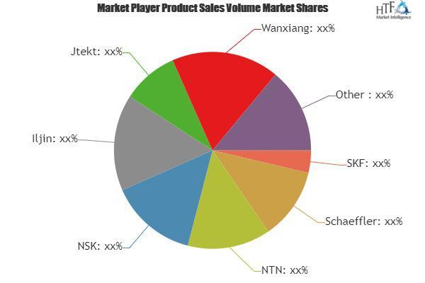 Main Bearing Market Surprising Growth  SKF, Schaeffler, NTN,
