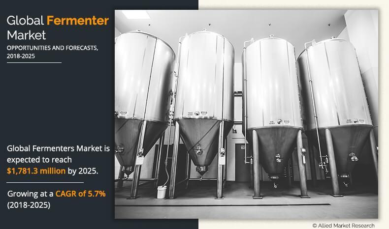 Fermenters Market By Top Segments Eppendorf AG, Sartorius AG,