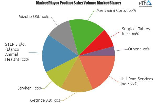 Surgery Tables Market
