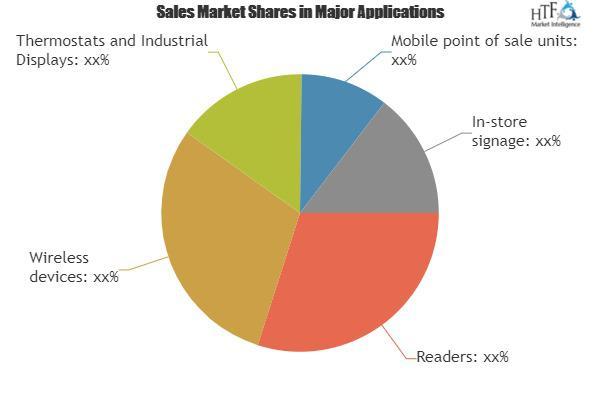 E-ink Screens Market