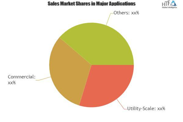 Concentrated Photovoltaics Market