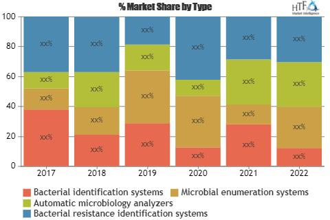 Microbial Identification Systems Market