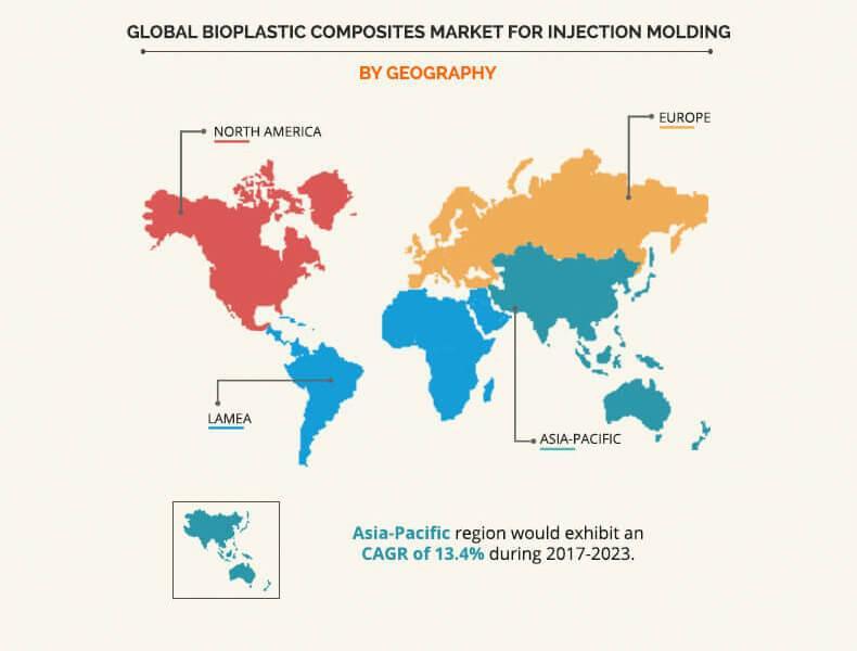 Bioplastic Composites Market