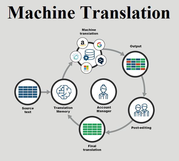 Machine Translation Market
