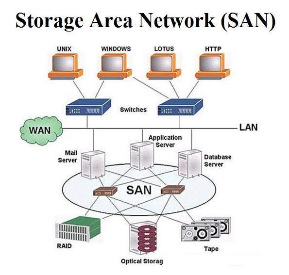 Storage Area Network Market