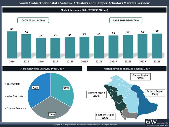 Saudi Arabia Thermostats, Valves & Actuators and Damper Actuators Market (2018-2024)