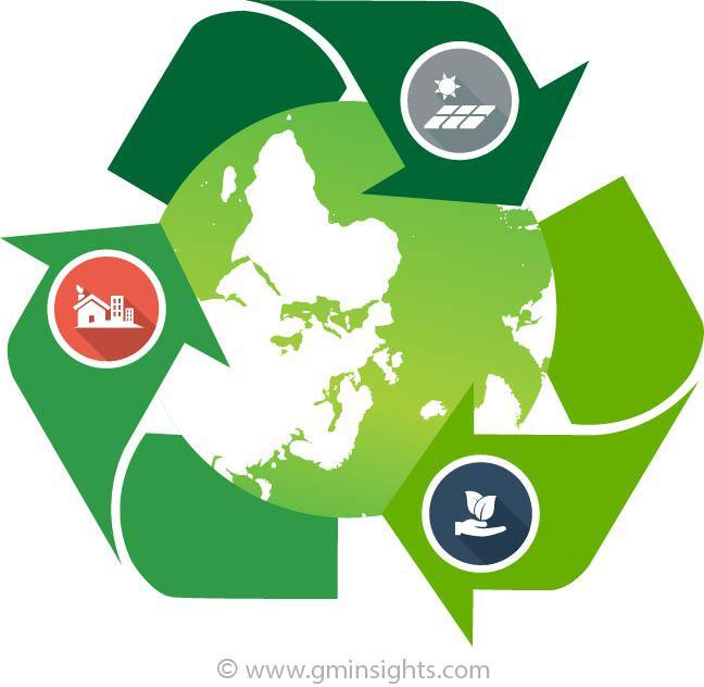 Bio Based Polyethylene Terephthalate Market