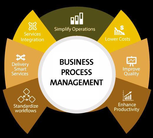 Business Process Management (BPM) As A Service