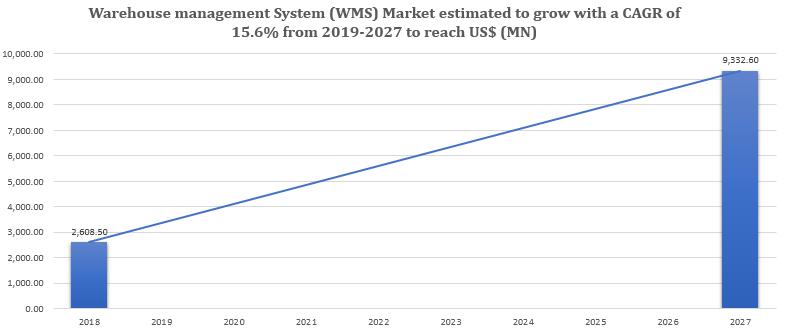 Warehouse Management Systems (WMS) Market