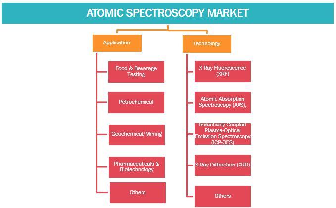 Atomic Spectroscopy Market to 2027