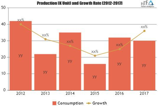 Aesthetic Devices Market