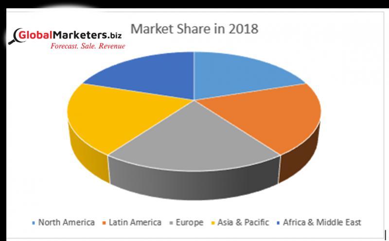 Global Tapered Roller Bearings Market