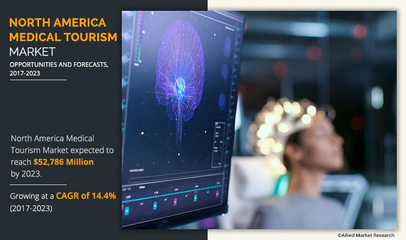 North America Medical Tourism Market