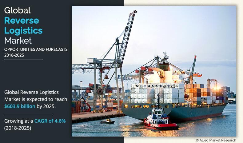 AMR Forcasts a $603.9 Billion Reverse Logistics Market by 2025: