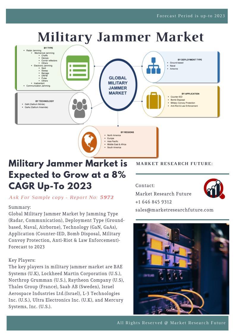 Military Jammer Market