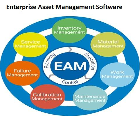 Global Enterprise Asset Management Software Market to Grow at