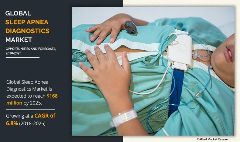 Sleep Apnea Diagnostics Market