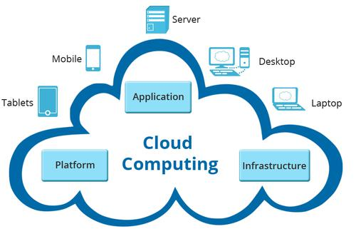 Cloud Computing Services Market Competitive Analysis By 2025 -